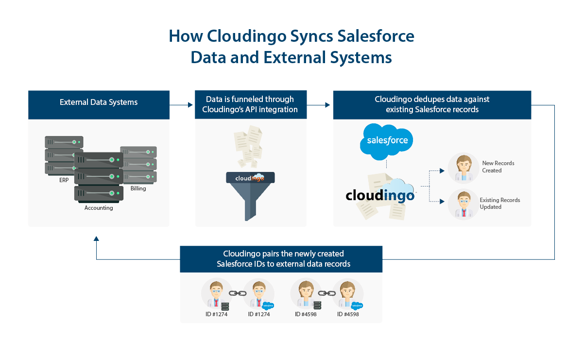 How to Integrate Salesforce with External Systems and Keep