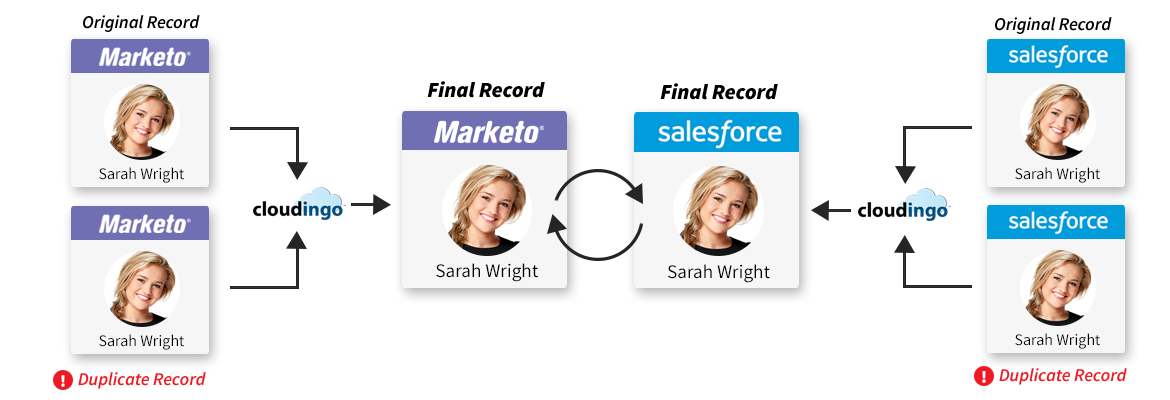 Dedupe Leads in Marketo